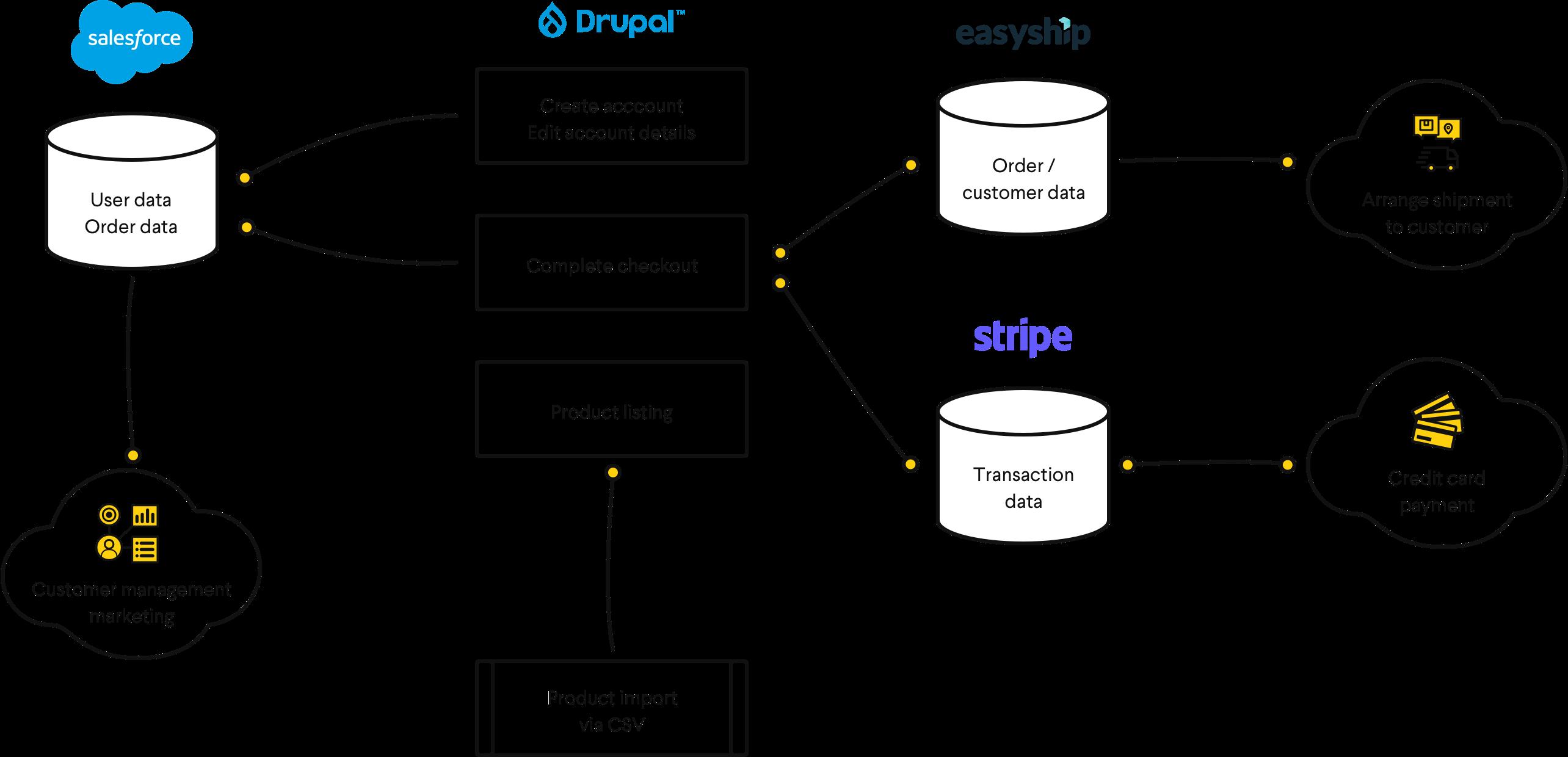 Lumi integration diagram